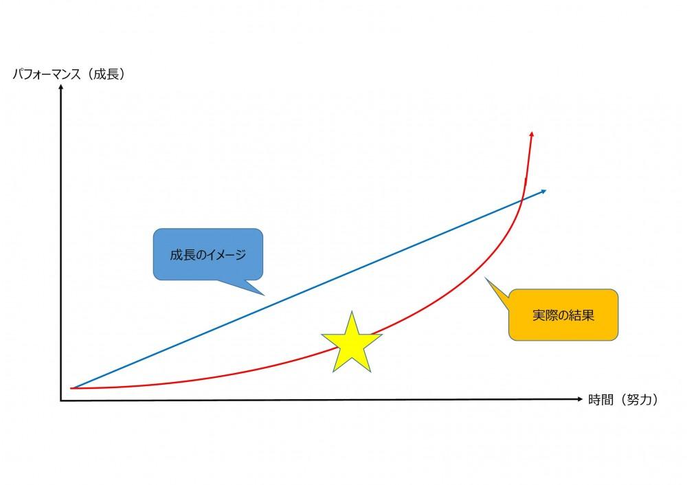 成長曲線・成功曲線